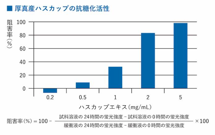 厚真産ハスカップの抗糖化
