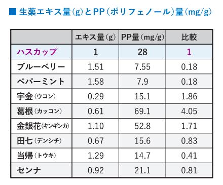 厚真産ハスカップの抗酸化